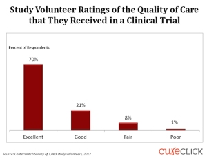 study-volunteer-ratings-of-the-quality-of-care-that-they-received-in-a-clinical-trial