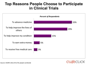 top-reasons-people-choose-to-participate-in-clinical-trials